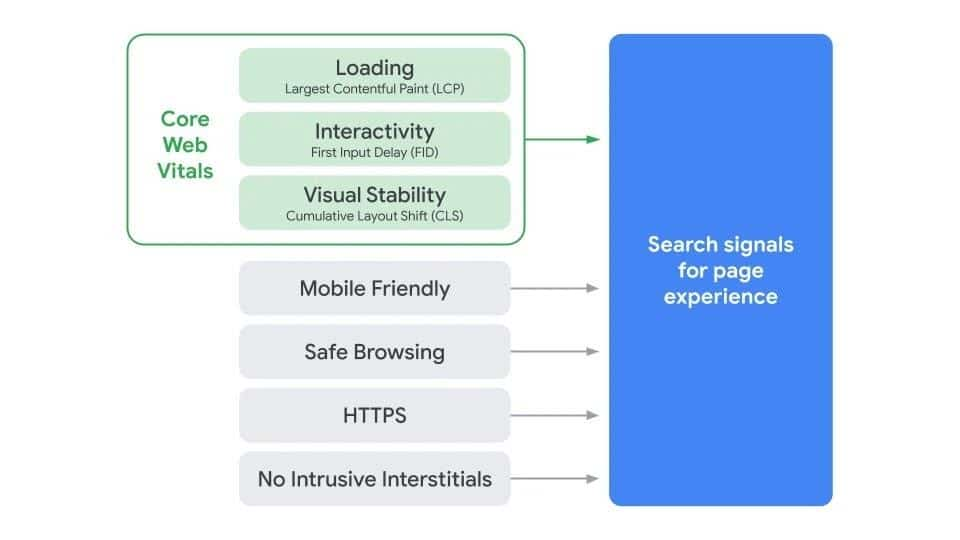 A diagram illustrating the components of Search's signal for page experience including core web vitals.