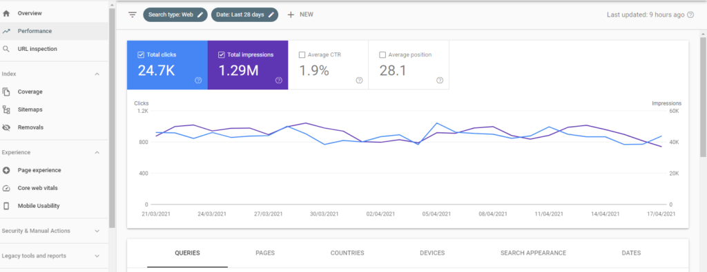 An screenshot of Google search console performance with CTR